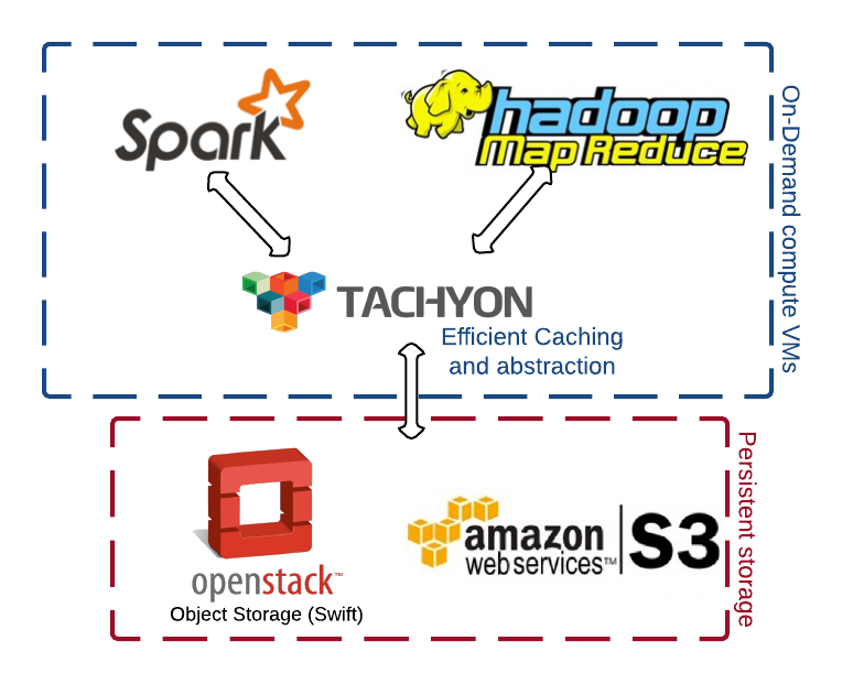 Big Data Cloud Architecture